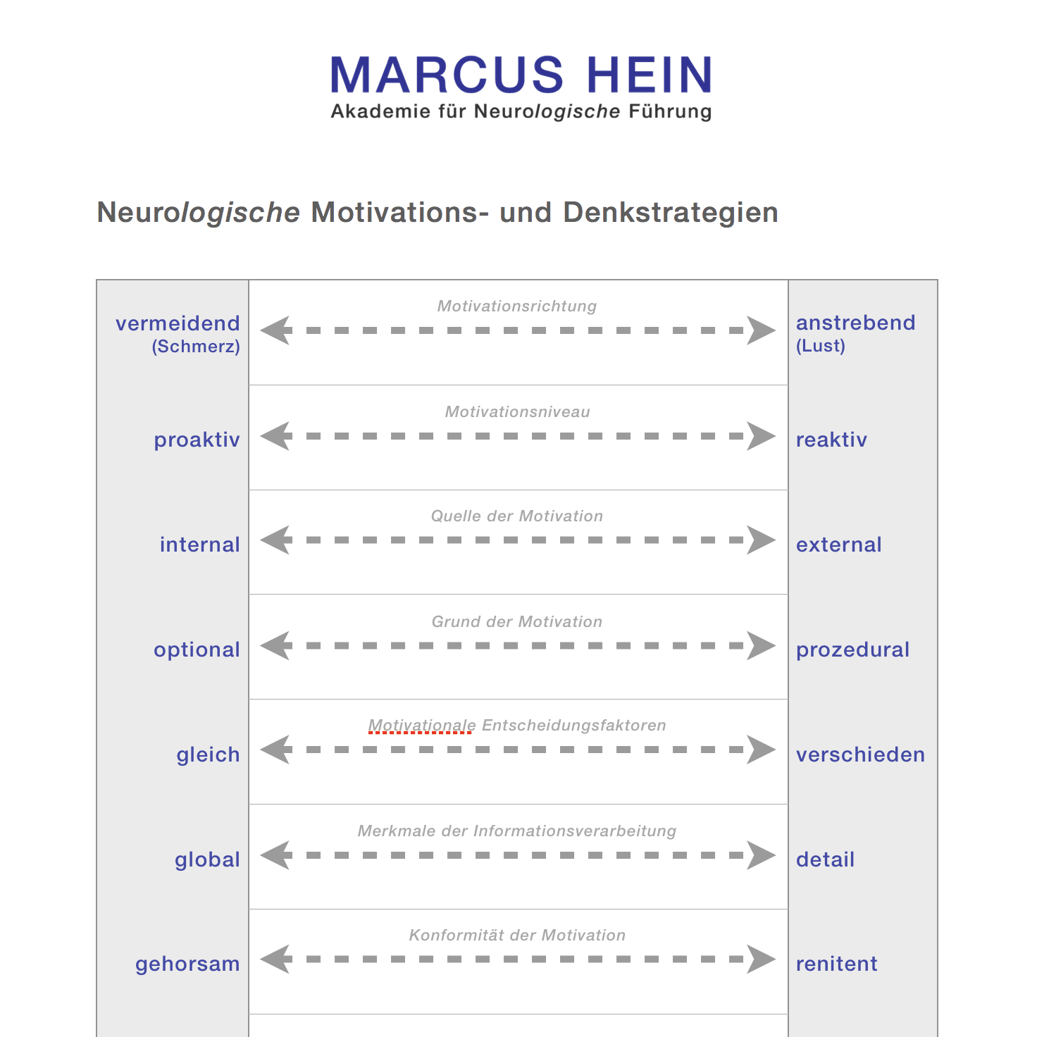 Neurologische Denk- und Motivationsstrategien - MARCUS HEIN